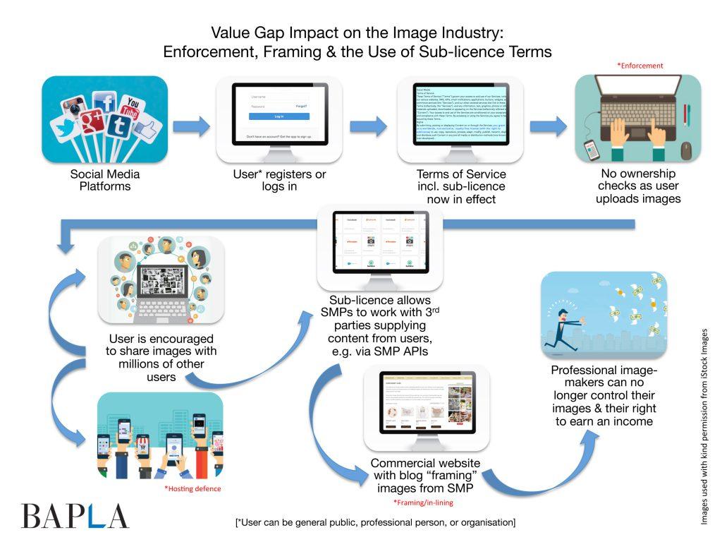 BAPLA ValueGap Key Issues
